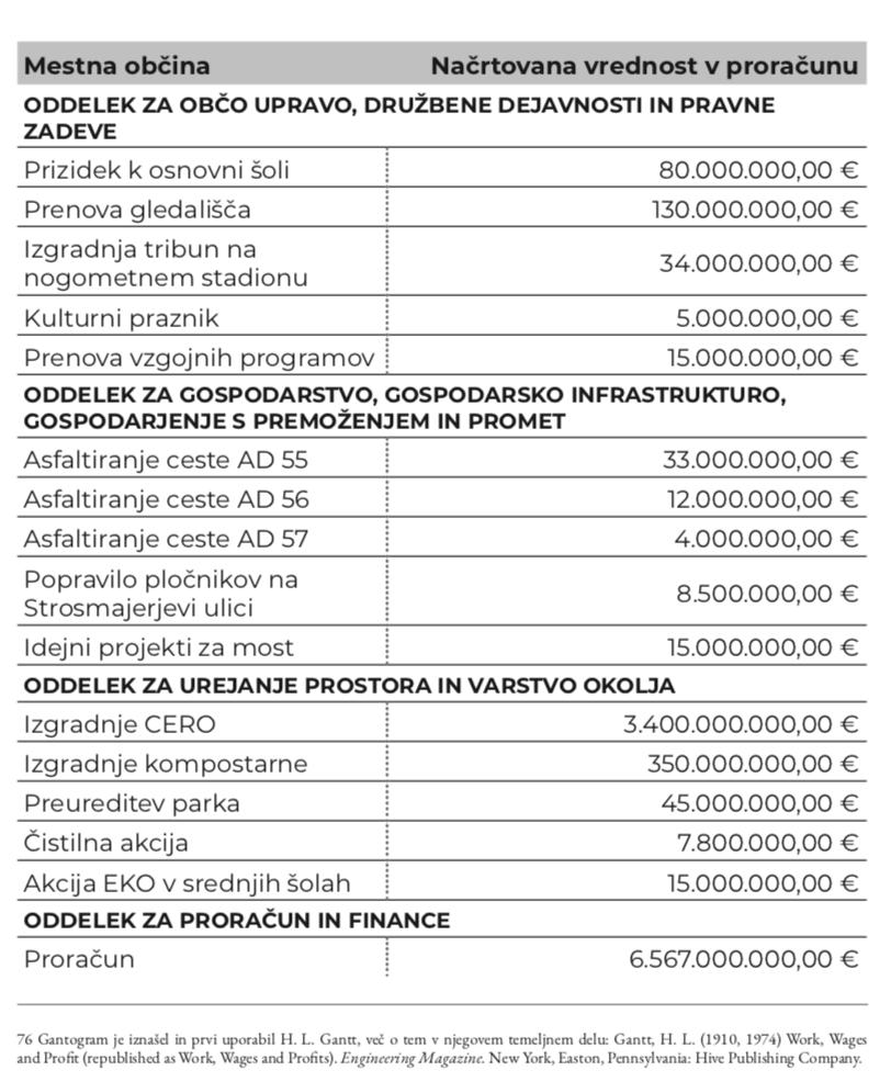 Občina kot projektna pisarna - Milan Krajnc
