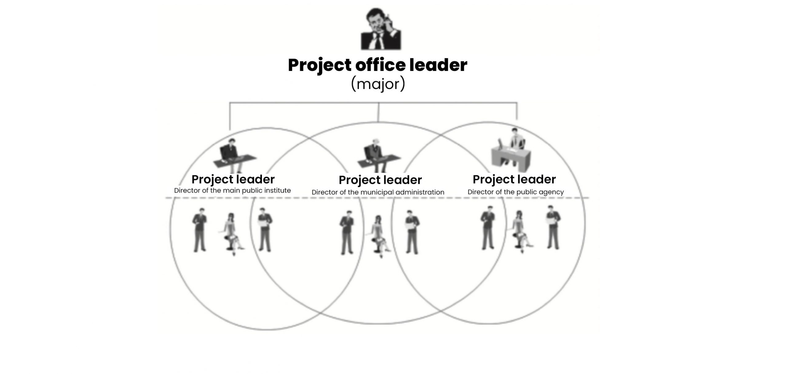 What is project office - Milan Krajnc